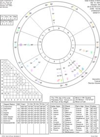 A picture of an astrology chart and aspect grid for Astrology Options.
