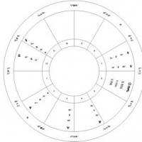 a picture of the astrology chart for the eclipse on 5/9/13