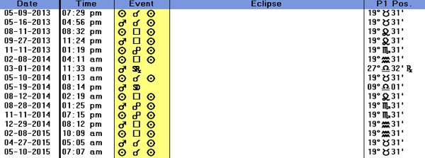 A chart of transits of the sun and mars to the eclipse of 5-9-13